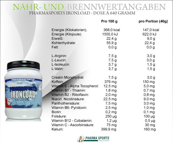 Pharmasports IronLoad - Nähr- und Brennwerte
