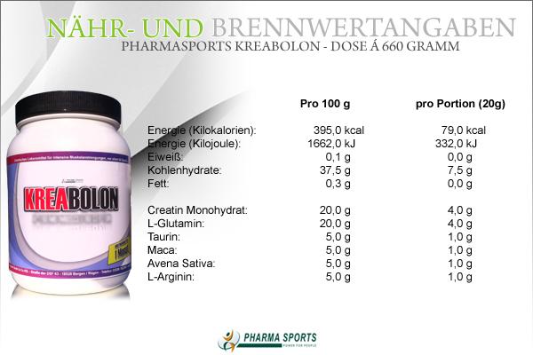 Pharmasports Kreabolon - Nähr- und Brennwerte bei Pharmasports